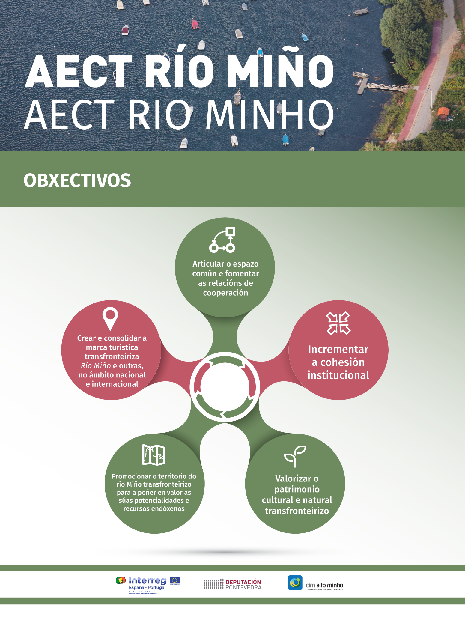AECT RÍO MIÑO - OBXECTIVOS